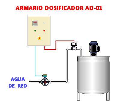 Armario Dosificador AD-01