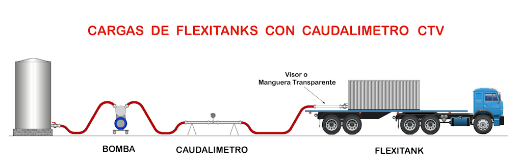 Esquema de la carga de un flexitank de vino usando un caudalímetro CTV