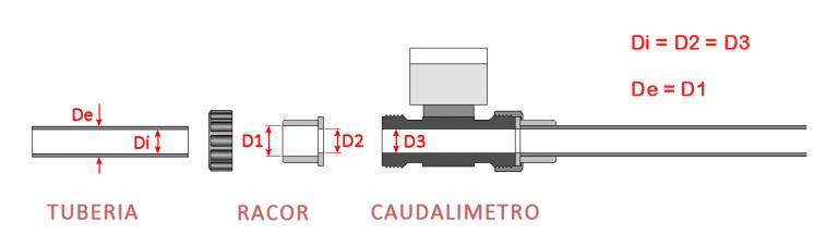Dimensiones de los caudalímetros de turbina TPC y de las tuberías adecuadas