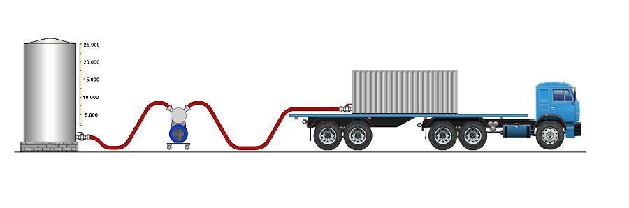 Esquema de la carga de un Flexitank utilizando un depósito con niveles de tubo trasparente