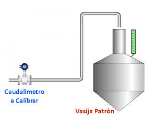 Calibracion de Flujometros