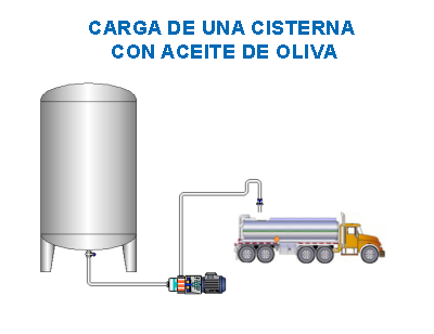Esquema de un Cargadero de Cisternas con Aceite de Oliva