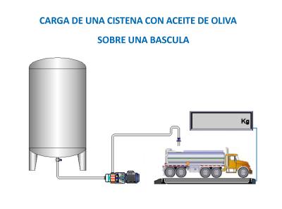 Carga de Cisternas de Aceite de Oliva sobre Bascula